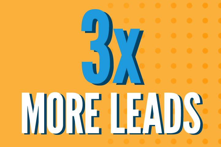 content marketing generates 3 times more leads than paid search advertising