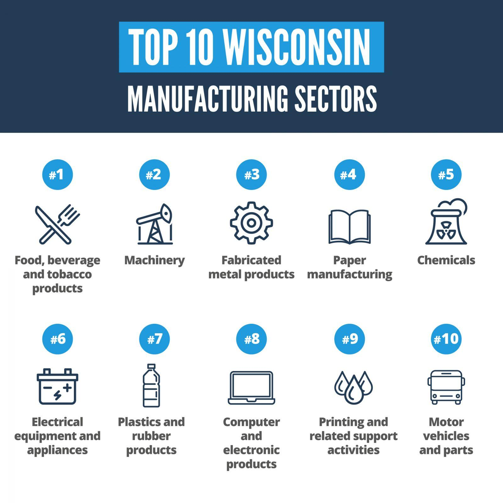 infographic of wisconsin's top 10 manufacturing sectors