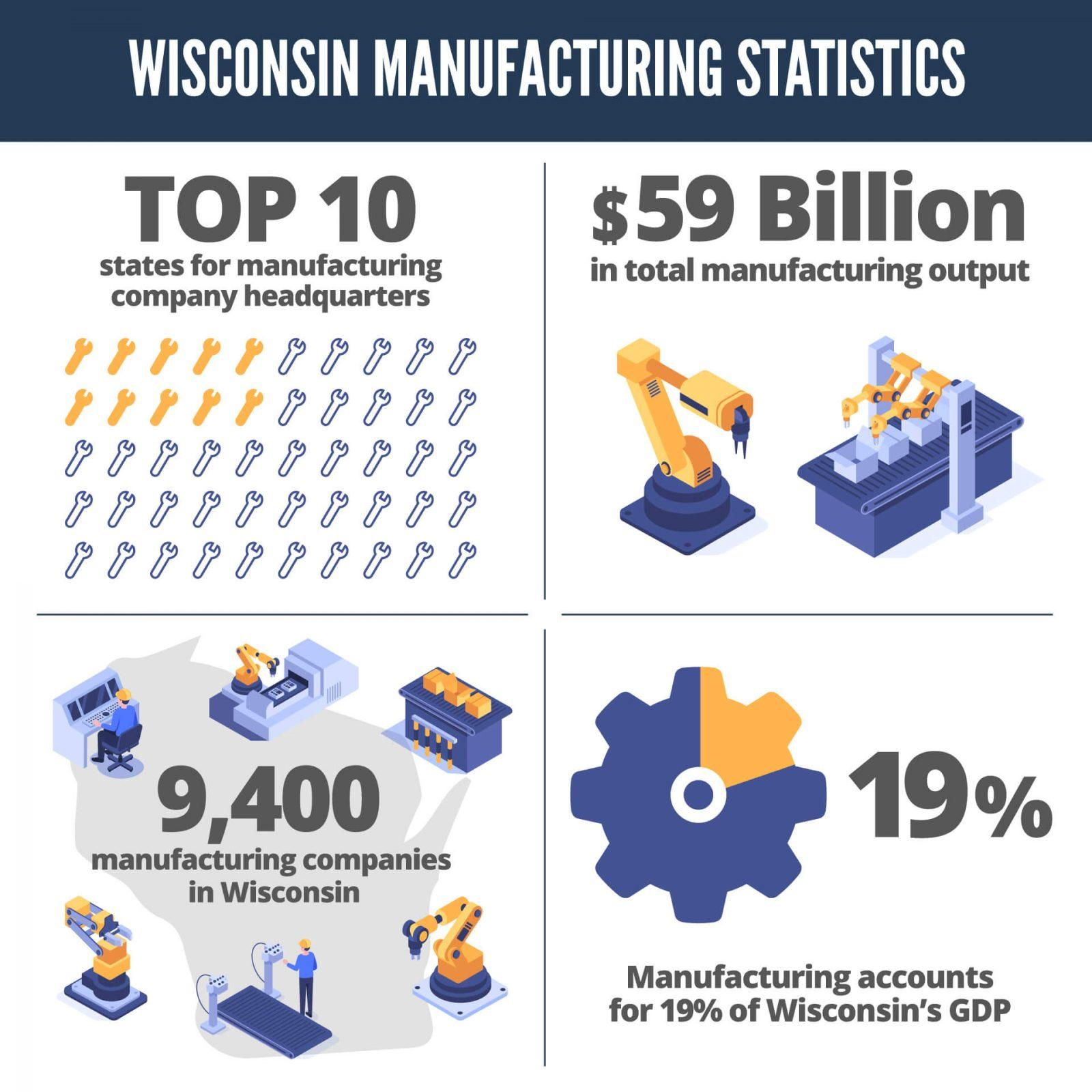 infographic of wisconsin manufacturing statistics